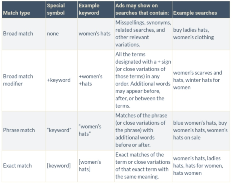 A table showing common Search Marketing Match Types