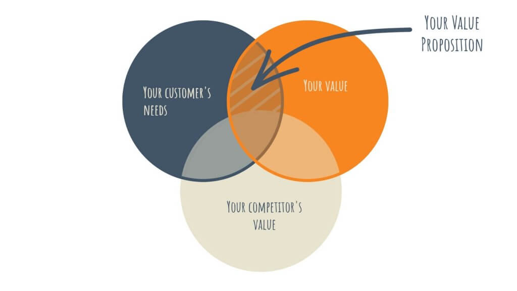 A venn diagram showing how to think about value propositions